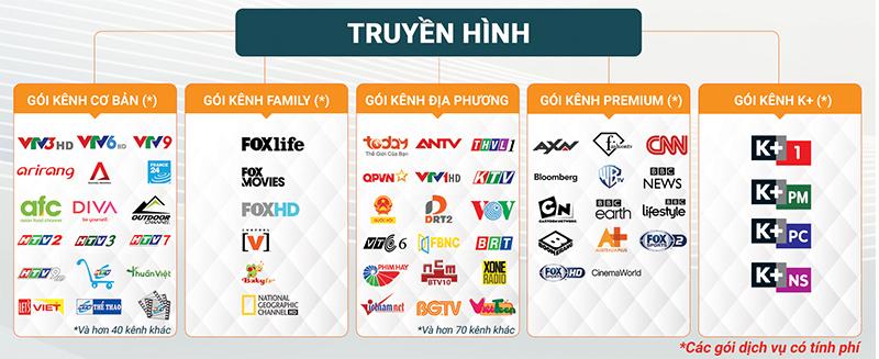 Danh sách kênh truyền hình đặc sắc trên FPT Play Box - FPT Hà Nam